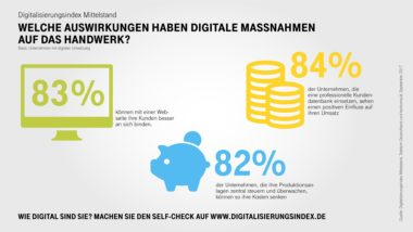 Infografik-Digitalisierungsindex-Handwerk-Highlights