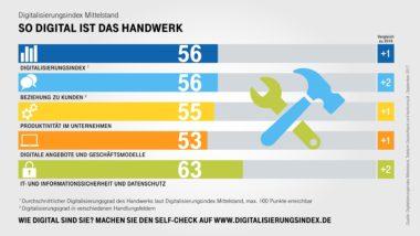 Infografik-Digitalisierungsindex-Handwerk-Indexwerte