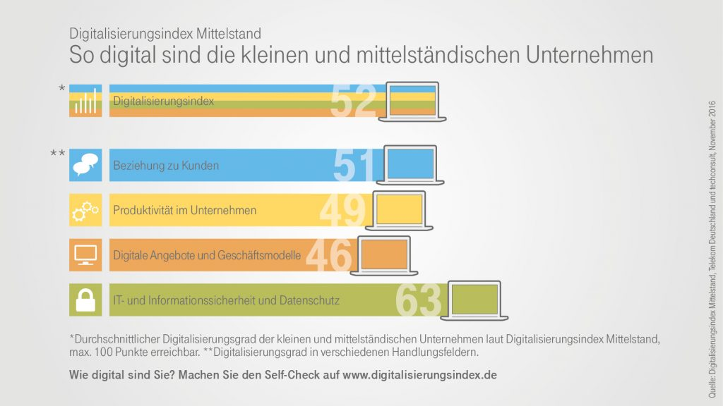 https://www.digitalisierungsindex.de/wp-content/uploads/2016/10/Infografik_Digitalisierungsindex_Gesamtergebnisse_Highlights-1024x576.jpg