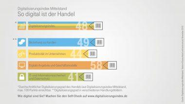 Infografik zum Digitalisierungsindex in der Branche Handel - Indexpunkte