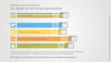 Infografik zum Digitalisierungsindex in der Branche Industrie - Indexpunkte