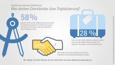 Infografik zum Digitalisierungsindex in der professionellen Dienstleistung - Highlights