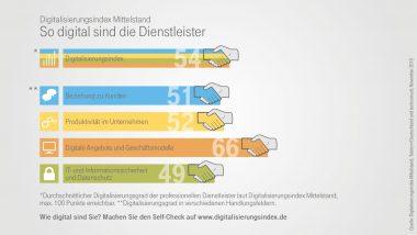 Infografik zum Digitalisierungsindex in der professionellen Dienstleistung - Indexpunkte