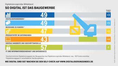 Infografik-Digitalisierungsindex-Baugewerbe-Indexwerte