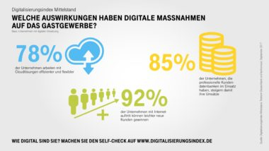 Infografik-Digitalisierungsindex-Gastgewerbe-Highlights
