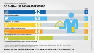 Infografik-Digitalisierungsindex-Gastgewerbe-Indexwerte
