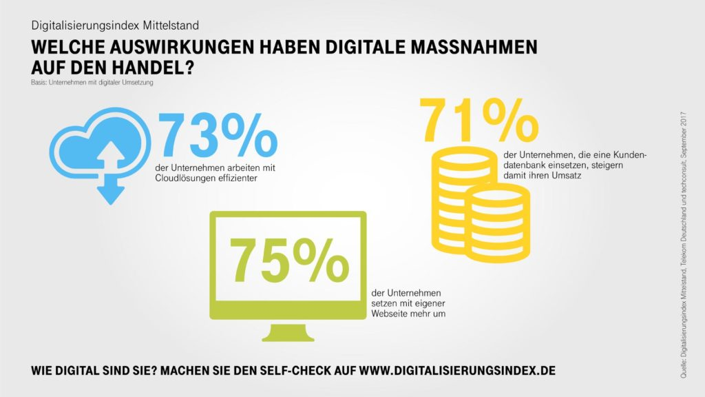 Die digitale Transformation im Handel – Digitalisierungsindex