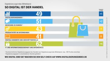 Infografik-Digitalisierungsindex-Handel-Indexwerte
