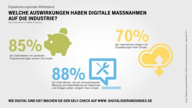 Infografik-Digitalisierungsindex-Industrie-Highlights