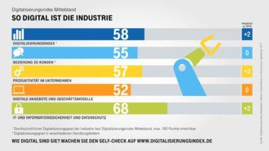 Infografik-Digitalisierungsindex-Industrie-Indexwerte