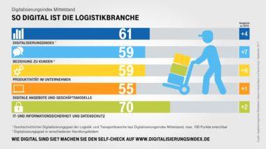 Infografik-Digitalisierungsindex-Logistik-Indexwerte