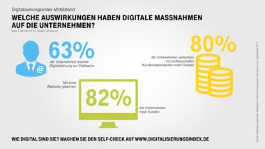 Infografik-Digitalisierungsindex-Mittelstand-Highlights