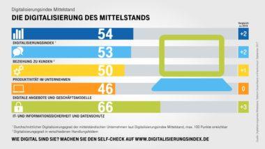 Infografik-Digitalisierungsindex-Mittelstand-Indexwerte
