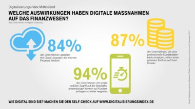 Infografik-Digitalisierungsindex-Finanzen-Highlights