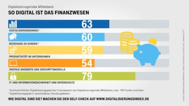 Infografik-Digitalisierungsindex-Finanzen-Indexwerte