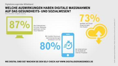 Infografik-Digitalisierungsindex-Gesundheit-Highlights