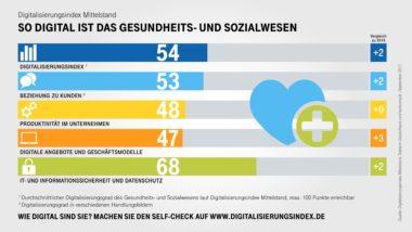 Infografik-Digitalisierungsindex-Gesundheit-Indexwerte