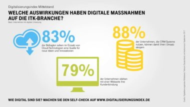 Infografik-Digitalisierungsindex-ITK-Highlights