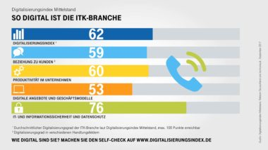 Infografik-Digitalisierungsindex-ITK-Indexwerte