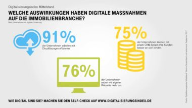 Infografik-Digitalisierungsindex-Immobilien-Highlights