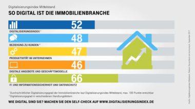 Infografik-Digitalisierungsindex-Immobilien-Indexwerte