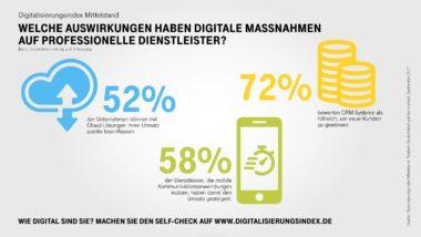 Infografik-Digitalisierungsindex-Professionelle-Dienstleister-Highlights