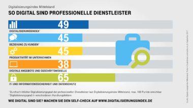 Infografik-Digitalisierungsindex-Professionelle-Dienstleister-Indexwerte