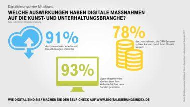 Infografik-Digitalisierungsindex-Unterhaltung-Highlights