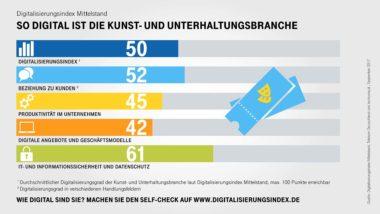 Infografik-Digitalisierungsindex-Unterhaltung-Indexwerte