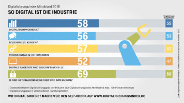 Indexwerte Industrie 2018