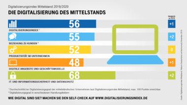 Digitalisierung_des_Mittelstands_2019_V1