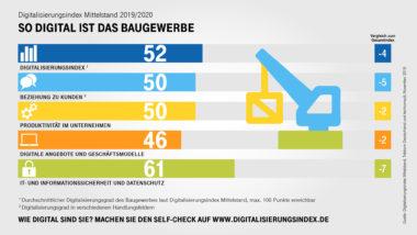 Digitalisierung_des_Mittelstands_Baugewerbe_2019_V1