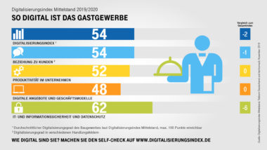 Digitalisierung_des_Mittelstands_Gastgewerbe_2019_V1