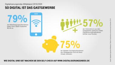 Digitalisierung_des_Mittelstands_Gastgewerbe_2019_V2