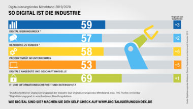 Digitalisierung_des_Mittelstands_Industrie_2019_V1