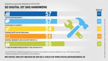 Digitalisierung_des_Mittelstands_Handwerks_2019_V1