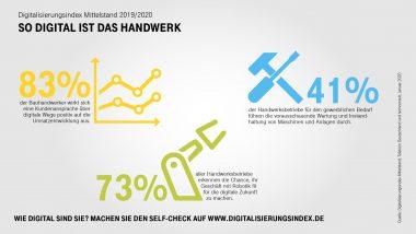 Digitalisierung_des_Mittelstands_Handwerks_2019_V2