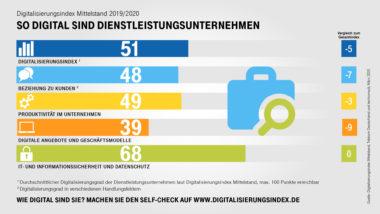 Digitalisierung_des_Mittelstands_Dienstleistung_2019_V1