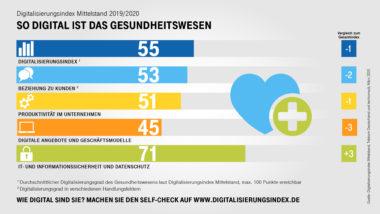 Digitalisierung_des_Mittelstands_Gesundheit_2019_V1